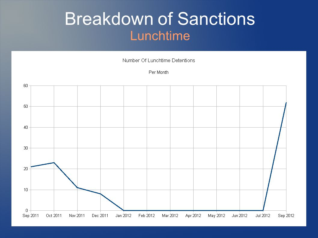 Breakdown of Sanctions Lunchtime