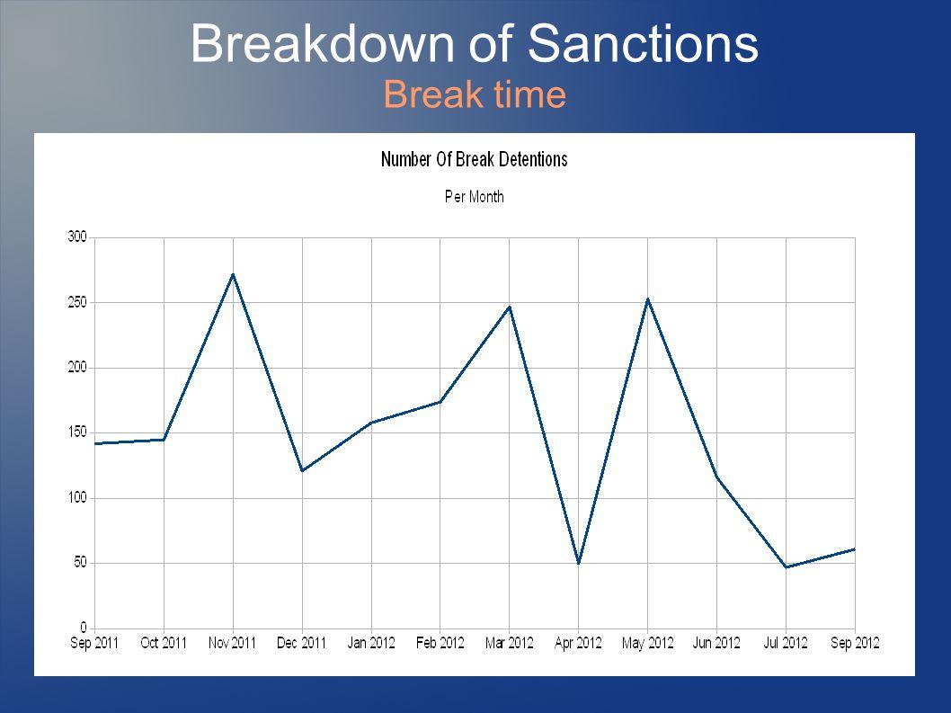 Breakdown of Sanctions Break time