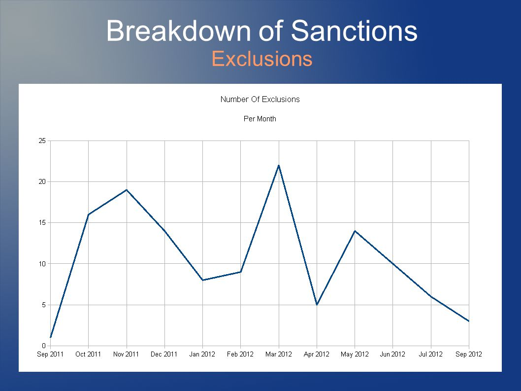 Breakdown of Sanctions Exclusions