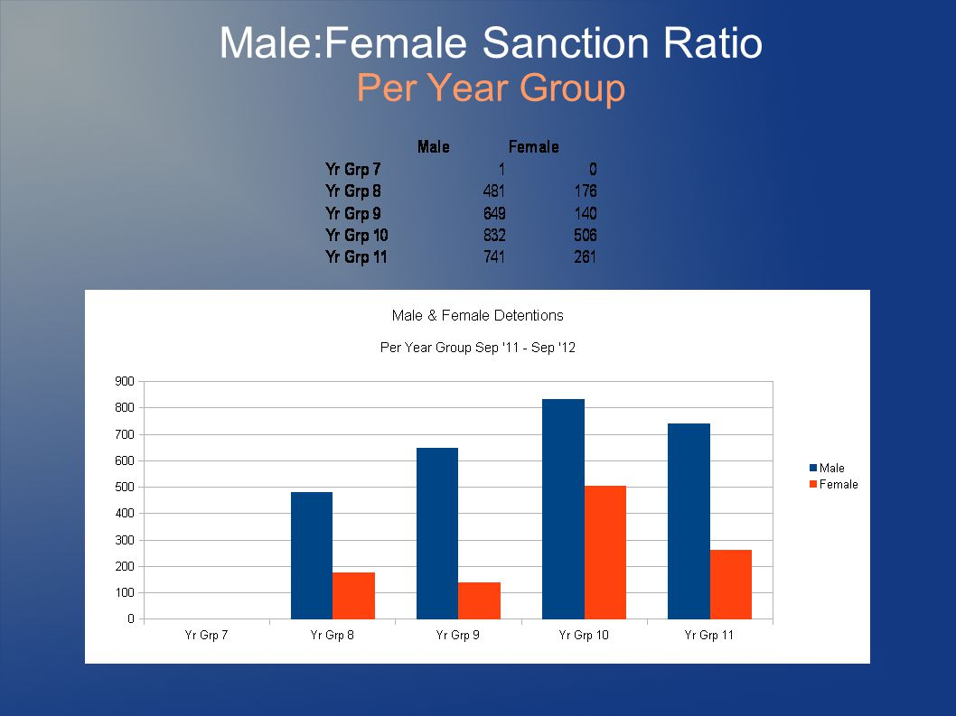 Male:Female Sanction Ratio Per Year Group
