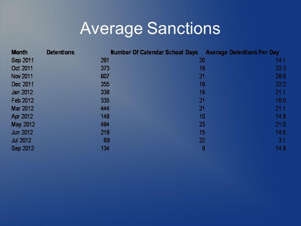 Average Sanctions