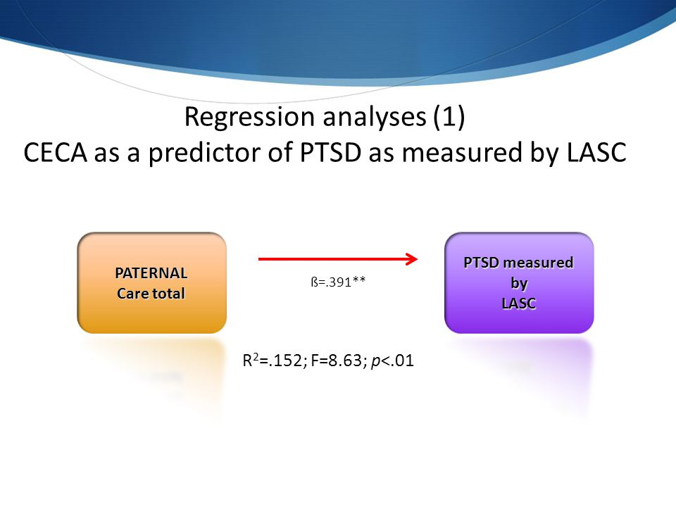 R 2 =.152; F=8.63; p<.01 ß=.391** Regression analyses (1) CECA as a predictor of PTSD as measured by LASC