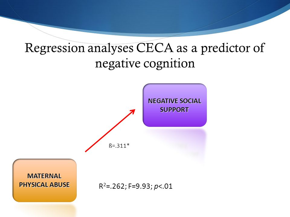 R 2 =.262; F=9.93; p<.01 ß=.311* Regression analyses CECA as a predictor of negative cognition