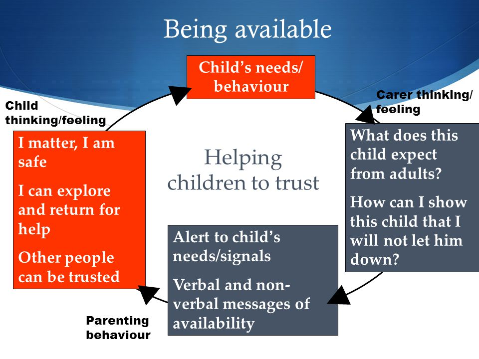 Being available Child's needs/ behaviour What does this child expect from adults.