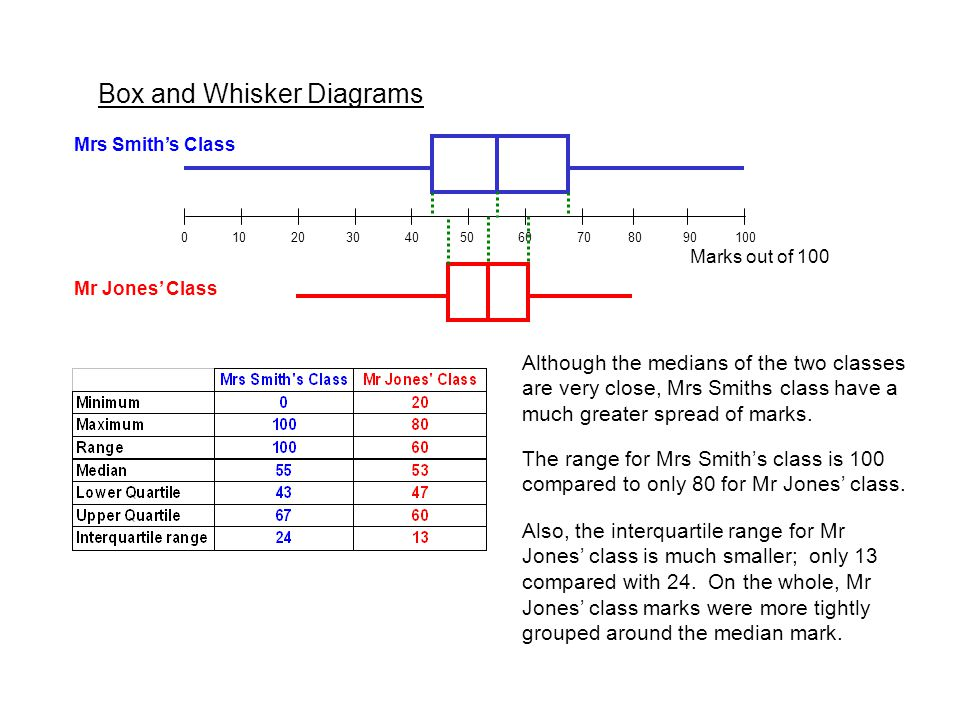 Box and Whisker Diagrams Marks out of 100 Mr Jones' Class Mrs Smith's Class Although the medians of the two classes are very close, Mrs Smiths class have a much greater spread of marks.