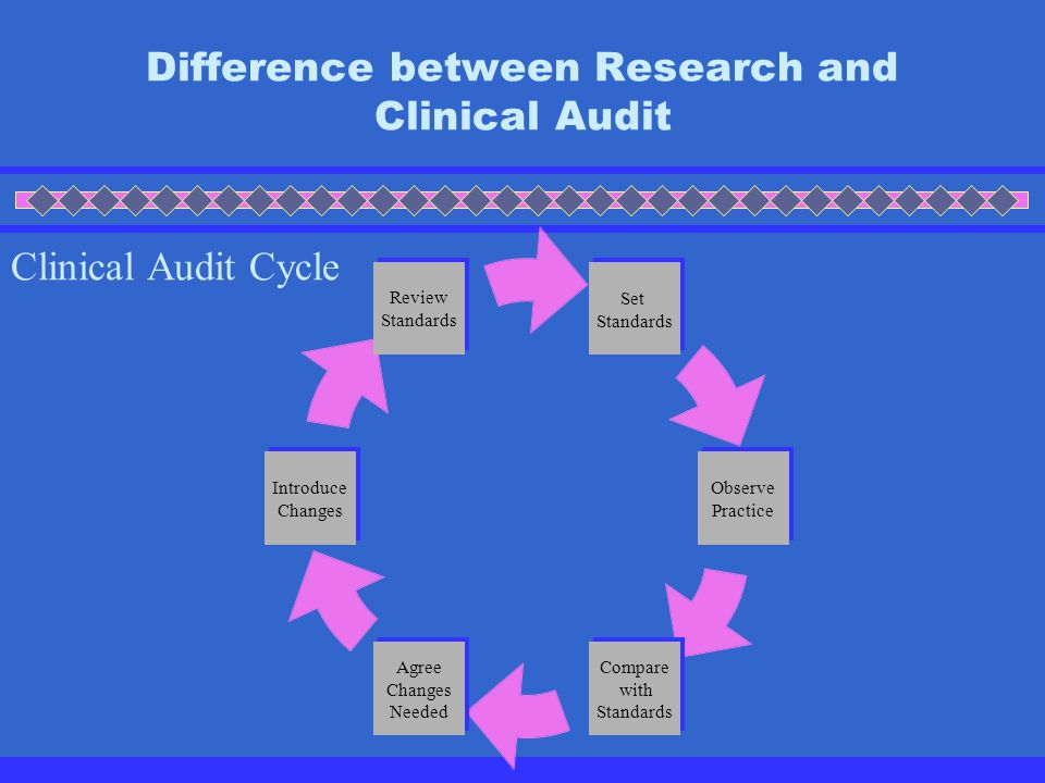 Difference between Research and Clinical Audit  What is Clinical Audit and why do we need it?