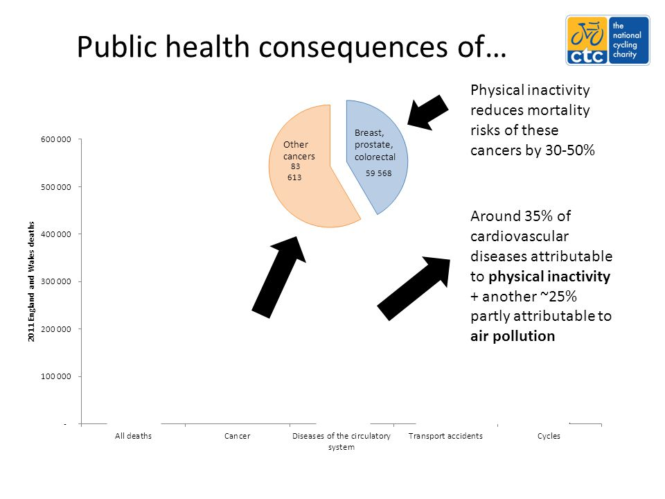 Public health consequences of… Physical inactivity reduces mortality risks of these cancers by 30-50% Around 35% of cardiovascular diseases attributab