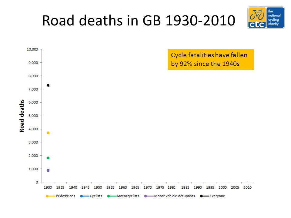Road deaths in GB 1930-2010 Cycle fatalities have fallen by 92% since the 1940s