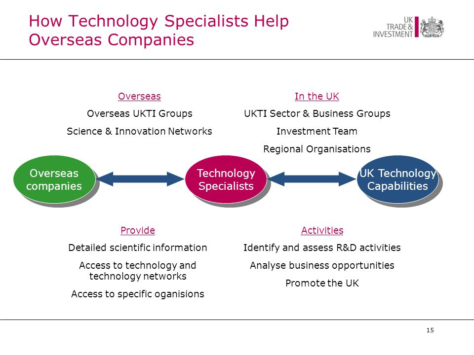15 How Technology Specialists Help Overseas Companies Overseas Overseas UKTI Groups Science & Innovation Networks In the UK UKTI Sector & Business Groups Investment Team Regional Organisations Activities Identify and assess R&D activities Analyse business opportunities Promote the UK Provide Detailed scientific information Access to technology and technology networks Access to specific oganisions Overseas companies UK Technology Capabilities Technology Specialists