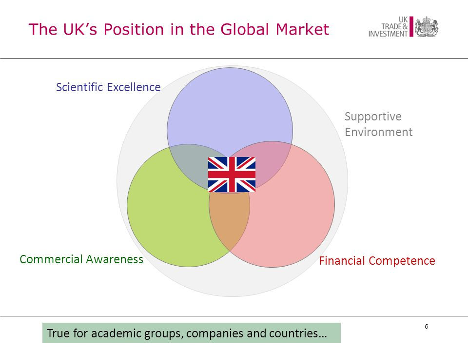 6 Commercial Awareness Financial Competence Scientific Excellence The UK's Position in the Global Market True for academic groups, companies and countries… Supportive Environment