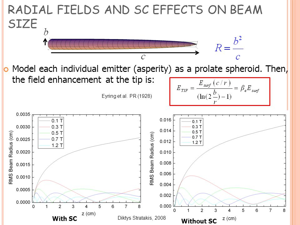 RADIAL FIELDS AND SC EFFECTS ON BEAM SIZE Model each individual emitter (asperity) as a prolate spheroid.