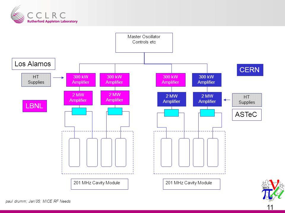 paul drumm; Jan'05; MICE RF Needs 11 2 MW Amplifier Master Oscillator Controls etc 201 MHz Cavity Module 2 MW Amplifier 201 MHz Cavity Module CERN 300 kW Amplifier HT Supplies Los Alamos HT Supplies ASTeC 2 MW Amplifier LBNL