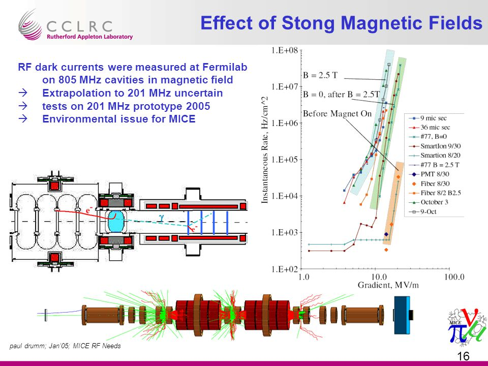 paul drumm; Jan'05; MICE RF Needs 16 Effect of Stong Magnetic Fields RF dark currents were measured at Fermilab on 805 MHz cavities in magnetic field  Extrapolation to 201 MHz uncertain  tests on 201 MHz prototype 2005  Environmental issue for MICE