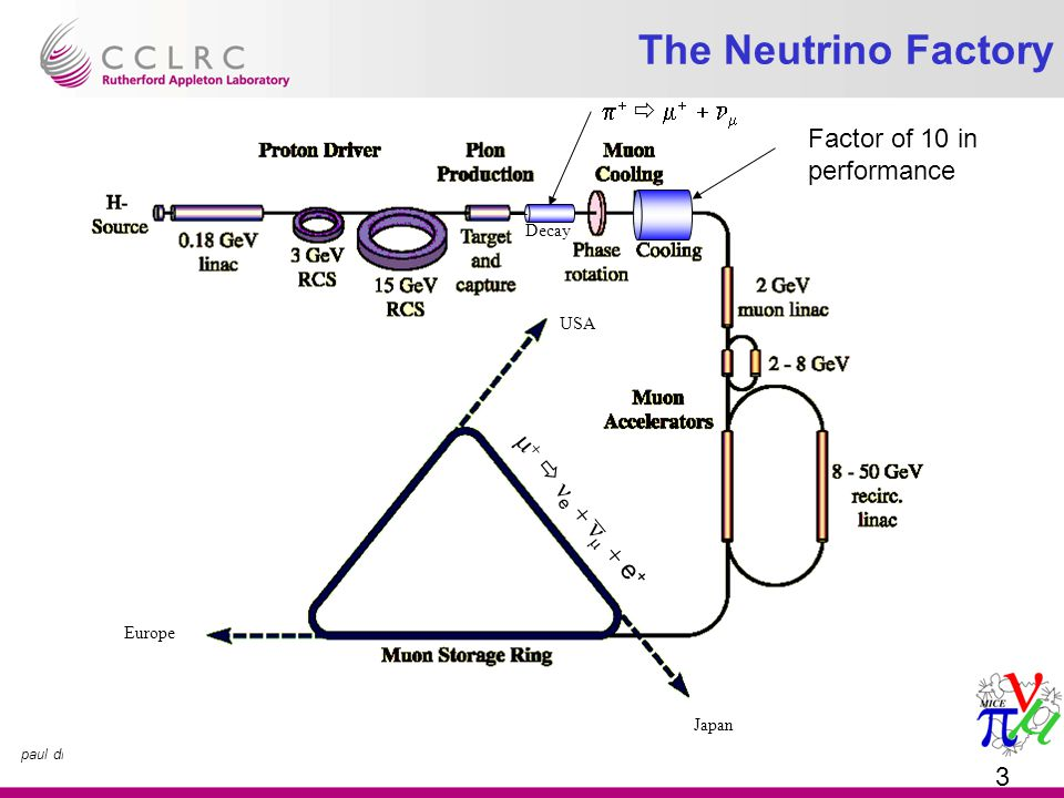 paul drumm; Jan'05; MICE RF Needs 3 The Neutrino Factory      e    e + Decay         Japan Europe USA Factor of 10 in performance
