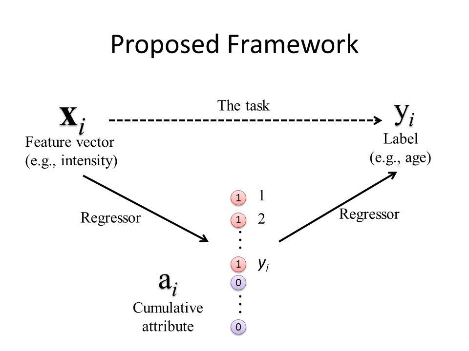 Proposed Framework xixi xixi Feature vector (e.g., intensity) yiyi yiyi Label (e.g., age) 1 1 1 1 1 1 … 0 0 0 0 aiai aiai Cumulative attribute yiyi 1