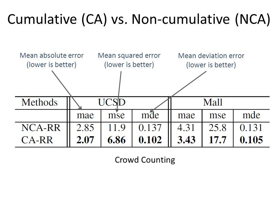 Cumulative (CA) vs. Non-cumulative (NCA) Crowd Counting Mean absolute error (lower is better) Mean squared error (lower is better) Mean deviation erro