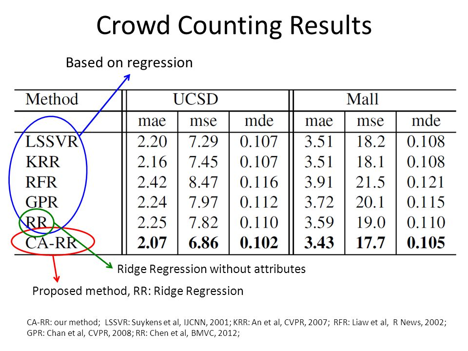 Crowd Counting Results CA-RR: our method; LSSVR: Suykens et al, IJCNN, 2001; KRR: An et al, CVPR, 2007; RFR: Liaw et al, R News, 2002; GPR: Chan et al, CVPR, 2008; RR: Chen et al, BMVC, 2012; Based on regression Proposed method, RR: Ridge Regression Ridge Regression without attributes