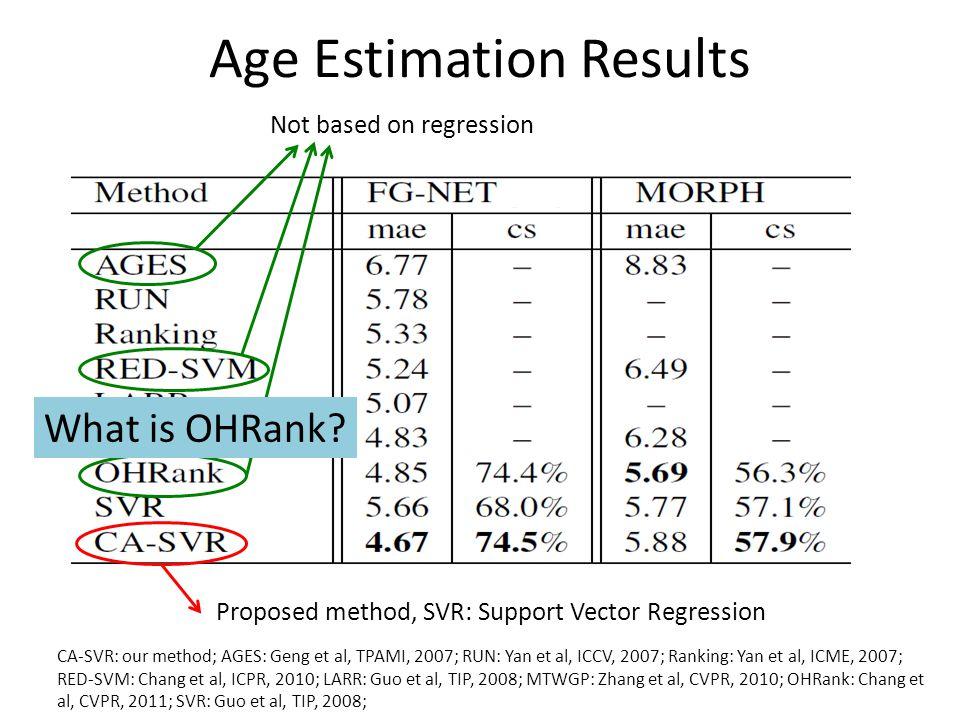 Age Estimation Results CA-SVR: our method; AGES: Geng et al, TPAMI, 2007; RUN: Yan et al, ICCV, 2007; Ranking: Yan et al, ICME, 2007; RED-SVM: Chang et al, ICPR, 2010; LARR: Guo et al, TIP, 2008; MTWGP: Zhang et al, CVPR, 2010; OHRank: Chang et al, CVPR, 2011; SVR: Guo et al, TIP, 2008; Proposed method, SVR: Support Vector Regression Not based on regression What is OHRank