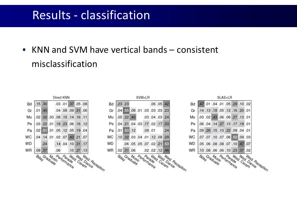 Results – N-shot transfer learning  Vary number of user defined attributes  SVM+LR cannot cope with zero attributes