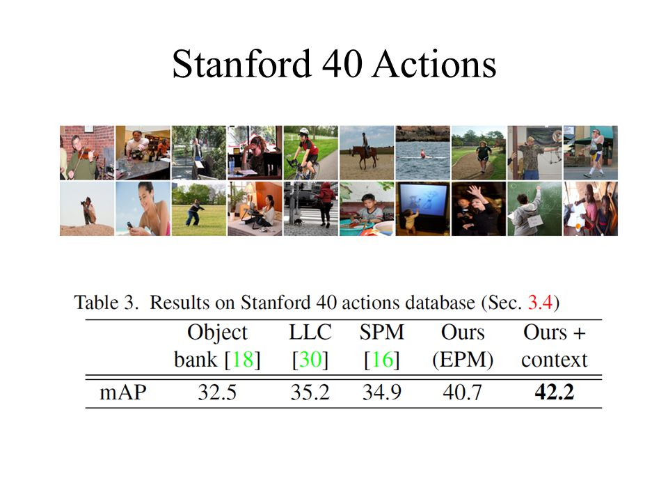 Stanford 40 Actions