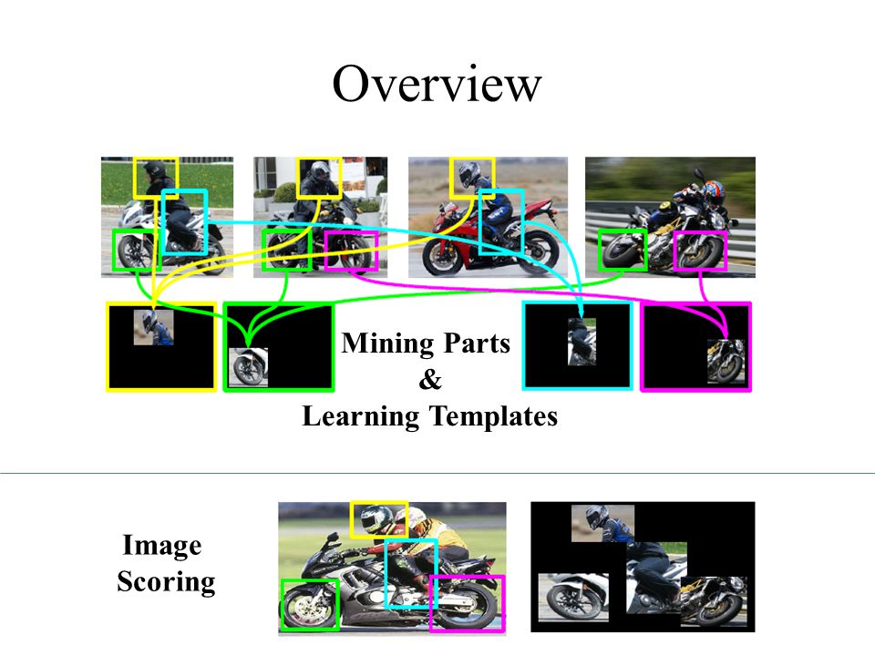 Overview Image Scoring Mining Parts & Learning Templates
