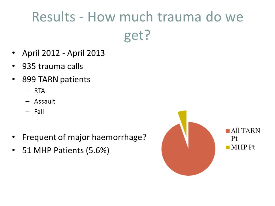 Summary Trauma - Mortality proportional to ISS 5% of patients have major haemorrhage Increased mortality ass with major haemorrhage 20% established ACoT on arrival – Not related to prehospital fluid administration MHP effective in treatment and prevention of ACoT Future – POCT – TEG or ROTEM – 'Blood on Board' HEMS