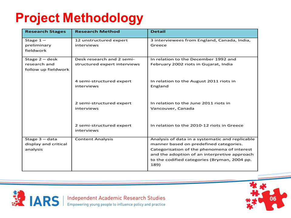 Project Methodology 06
