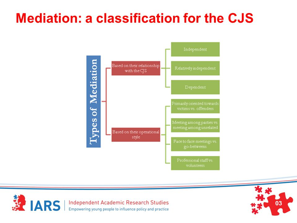 Mediation: a classification for the CJS 03
