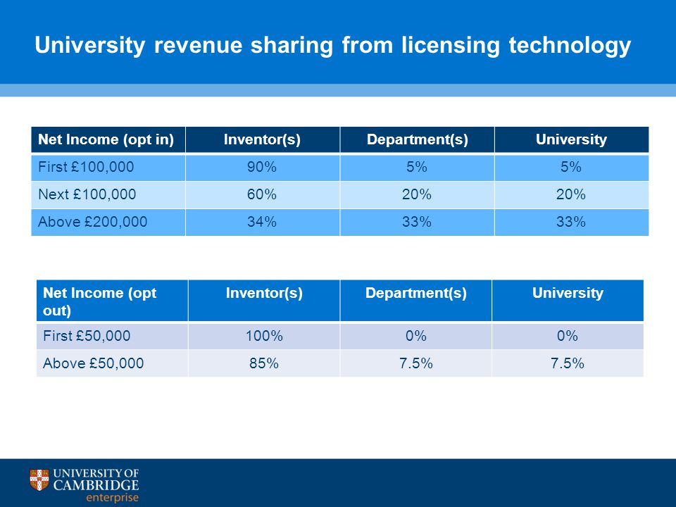 University revenue sharing from licensing technology Net Income (opt in)Inventor(s)Department(s)University First £100,00090%5% Next £100,00060%20% Above £200,00034%33% Net Income (opt out) Inventor(s)Department(s)University First £50,000100%0% Above £50,00085%7.5%