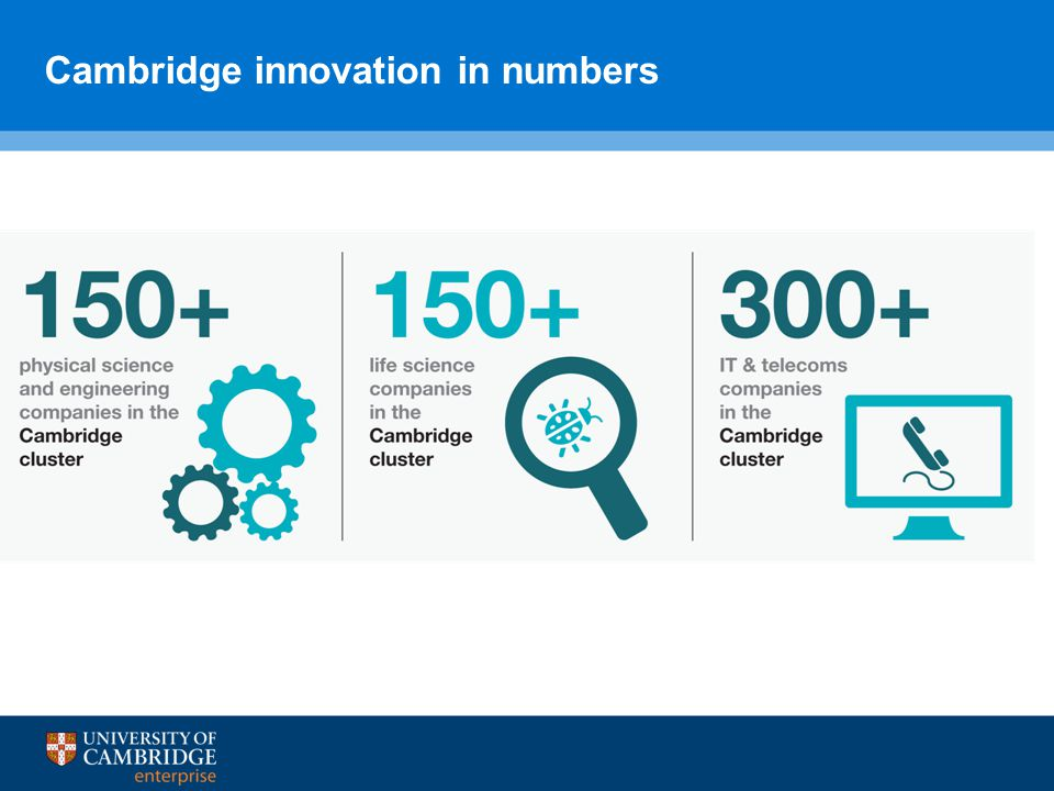 Cambridge innovation in numbers