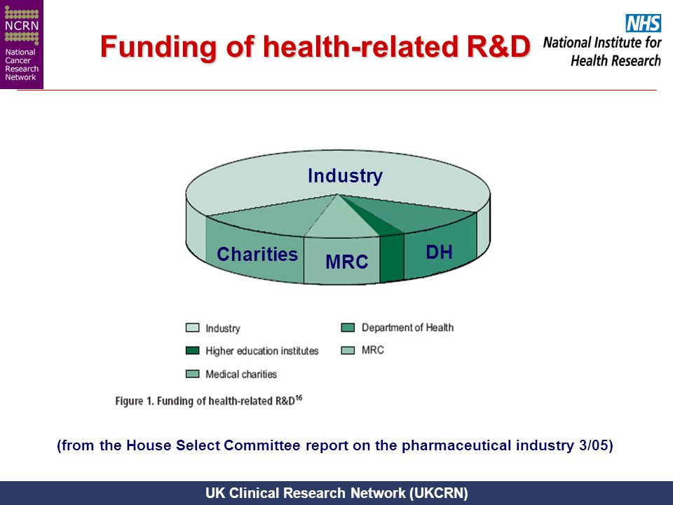 UK Clinical Research Network (UKCRN) (from the House Select Committee report on the pharmaceutical industry 3/05) Industry DH Charities MRC Funding of
