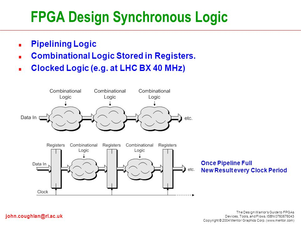 The Design Warrior's Guide to FPGAs Devices, Tools, and Flows.
