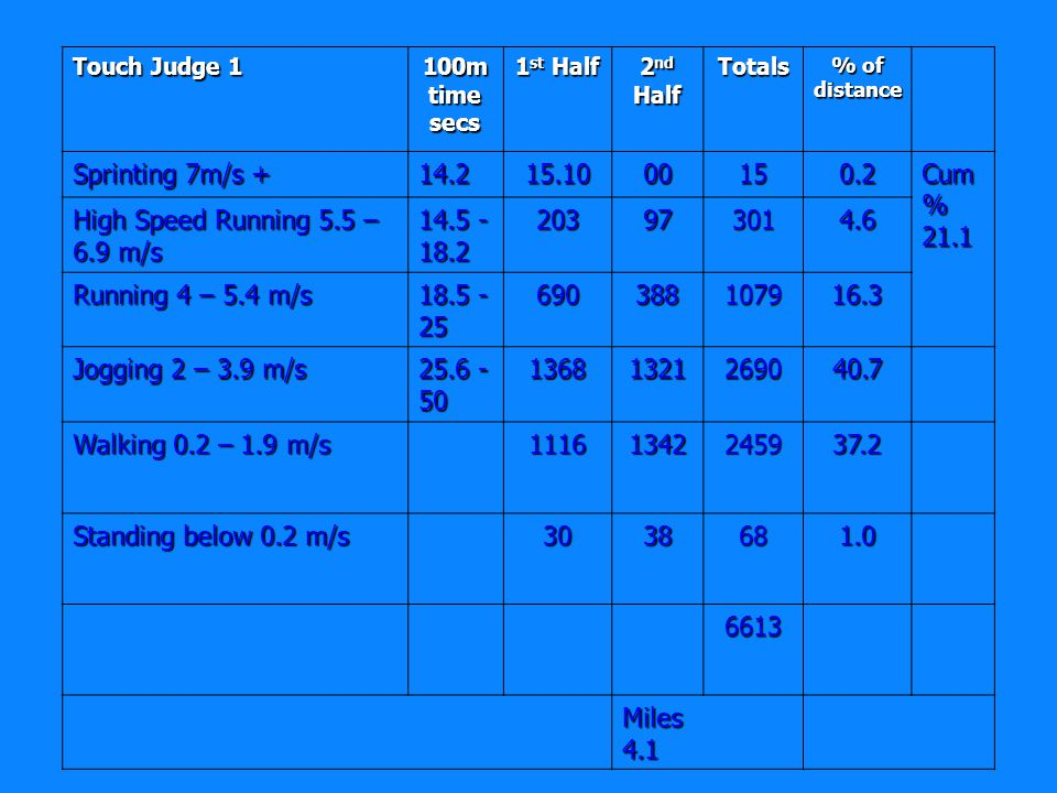 Touch Judge 1 100m time secs 1 st Half 2 nd Half Totals % of distance Sprinting 7m/s Cum % 21.1 High Speed Running 5.5 – 6.9 m/s Running 4 – 5.4 m/s Jogging 2 – 3.9 m/s Walking 0.2 – 1.9 m/s Standing below 0.2 m/s Miles 4.1