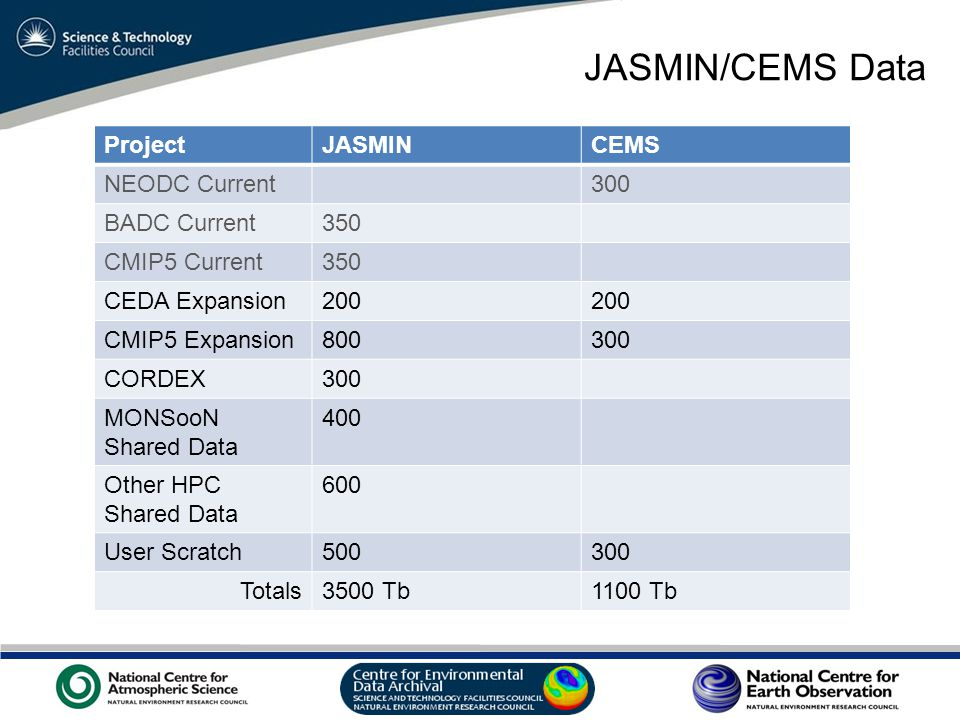 VO Sandpit, November 2009 JASMIN/CEMS Data ProjectJASMINCEMS NEODC Current300 BADC Current350 CMIP5 Current350 CEDA Expansion200 CMIP5 Expansion800300 CORDEX300 MONSooN Shared Data 400 Other HPC Shared Data 600 User Scratch500300 Totals3500 Tb1100 Tb