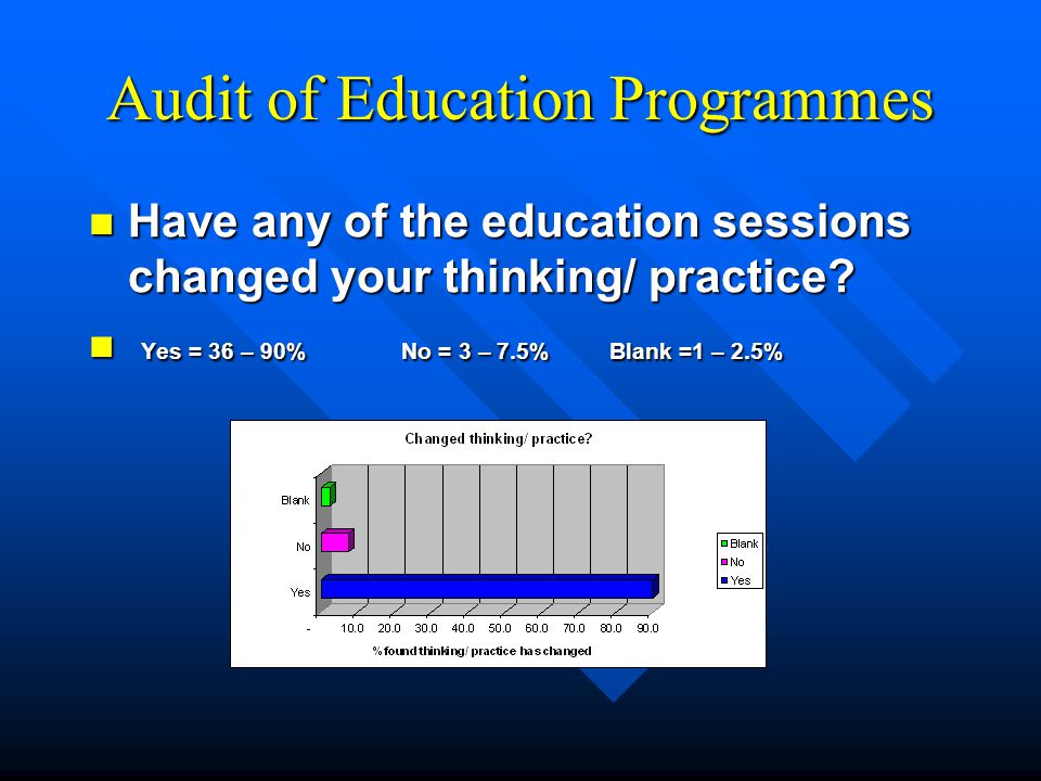 Audit of Education Programmes Have any of the education sessions changed your thinking/ practice.