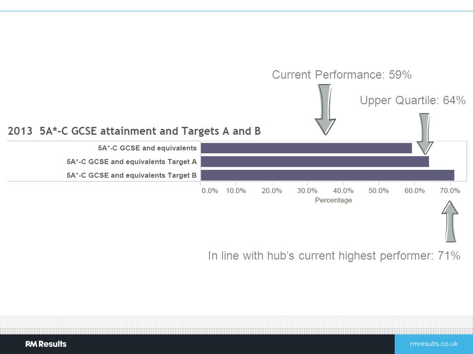 Current Performance: 59% Upper Quartile: 64% In line with hub's current highest performer: 71%