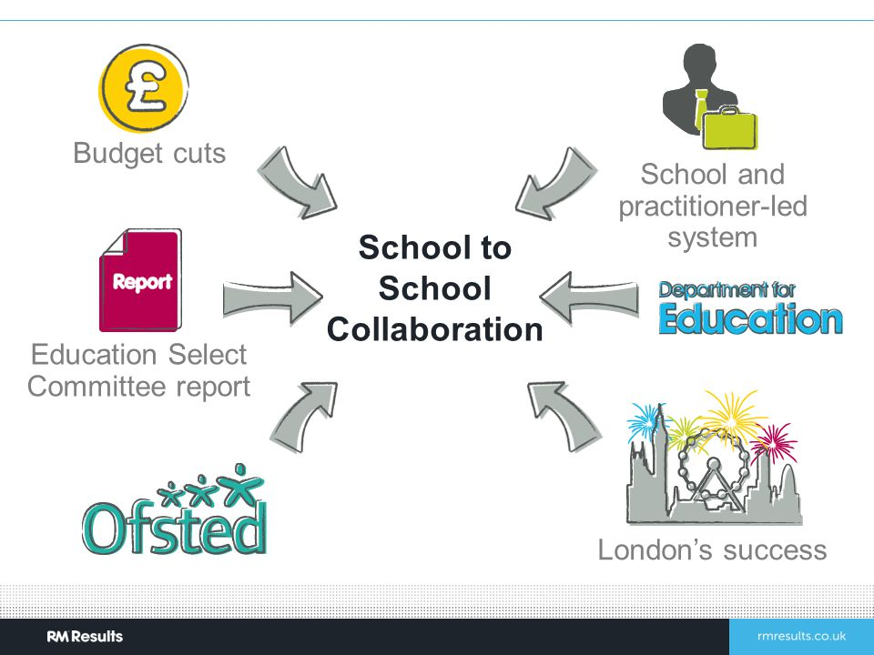 School to School Collaboration Budget cuts Education Select Committee report School and practitioner-led system London's success
