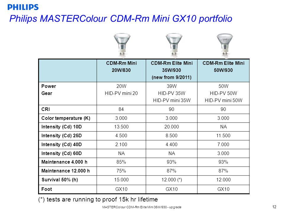 MASTERColour CDM-Rm Elite Mini 35W/930 - upgrade 12 CDM-Rm Mini 20W/830 CDM-Rm Elite Mini 35W/930 (new from 9/2011) CDM-Rm Elite Mini 50W/930 Power Gear 20W HID-PV mini 20 39W HID-PV 35W HID-PV mini 35W 50W HID-PV 50W HID-PV mini 50W CRI8490 Color temperature (K)3.000 Intensity (Cd) 10D13.50020.000NA Intensity (Cd) 25D4.5008.50011.500 Intensity (Cd) 40D2.1004.4007.000 Intensity (Cd) 60DNA 3.000 Maintenance 4.000 h85%93% Maintenance 12.000 h75%87% Survival 50% (h)15.00012.000 (*)12.000 FootGX10 Philips MASTERColour CDM-Rm Mini GX10 portfolio (*) tests are running to proof 15k hr lifetime