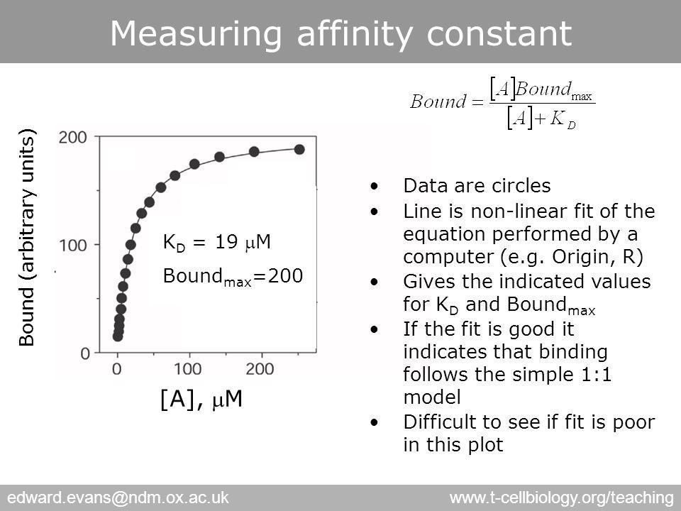 edward.evans@ndm.ox.ac.ukwww.t-cellbiology.org/teaching Measuring affinity constant Bound (arbitrary units) [A], M K D = 19 M Bound max =200 Data are circles Line is non-linear fit of the equation performed by a computer (e.g.