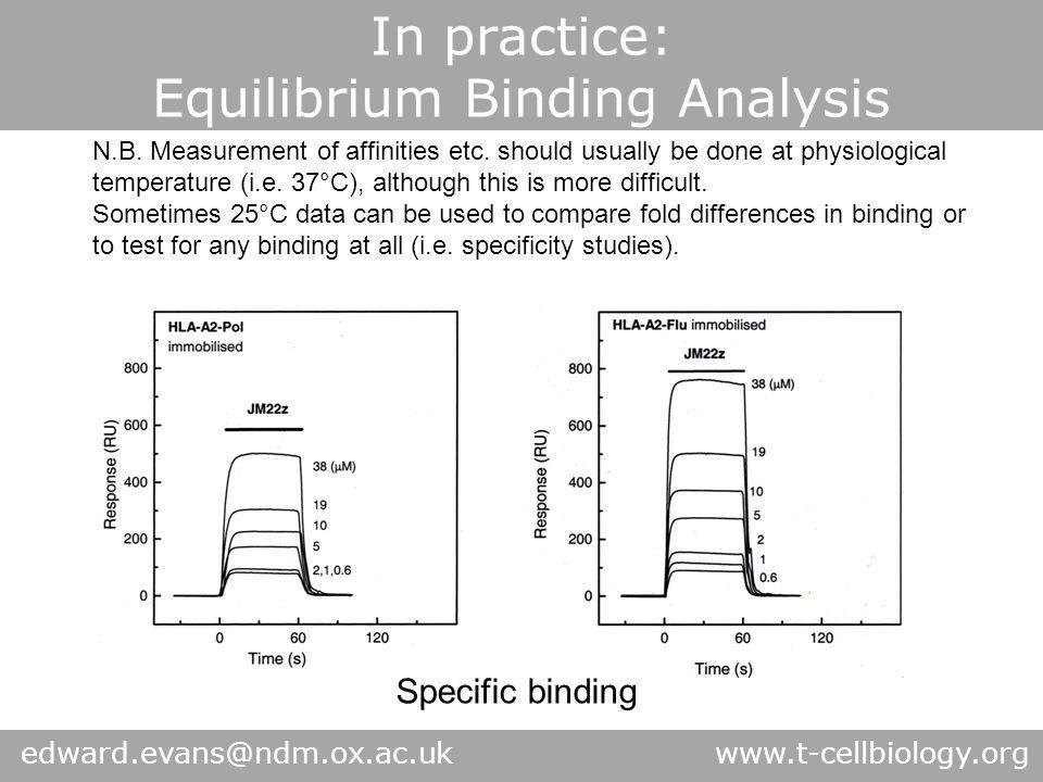 In practice: Equilibrium Binding Analysis Measured Response N.B. Measurement of affinities etc. should usually be done at physiological temperature (i