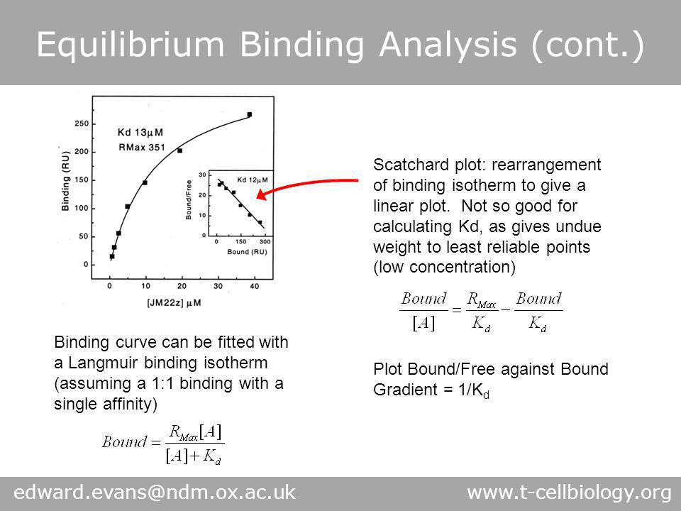 Equilibrium Binding Analysis (cont.) Binding curve can be fitted with a Langmuir binding isotherm (assuming a 1:1 binding with a single affinity) Scat