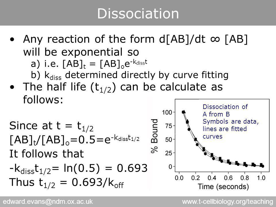 edward.evans@ndm.ox.ac.ukwww.t-cellbiology.org/teaching Dissociation Any reaction of the form d[AB]/dt ∞ [AB] will be exponential so a)i.e. [AB] t = [