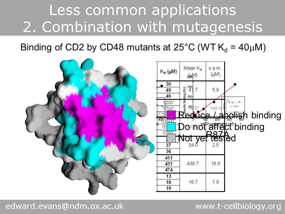 Less common applications 2. Combination with mutagenesis Q30RQ40KR87A Binding of CD2 by CD48 mutants at 25°C (WT K d = 40  M) Reduce / abolish bindin