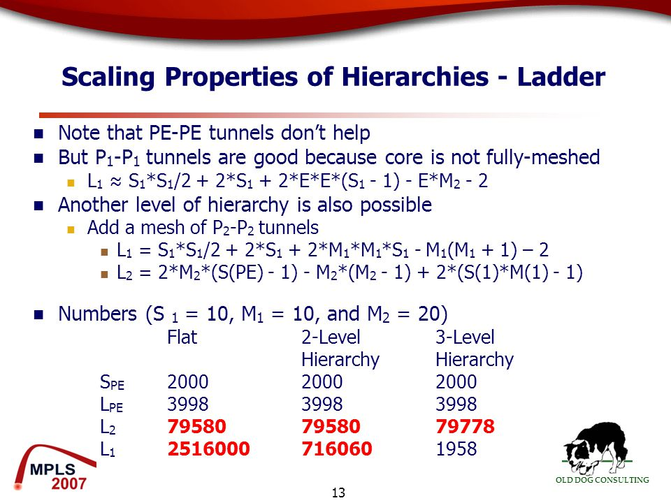 OLD DOG CONSULTING 13 Scaling Properties of Hierarchies - Ladder Note that PE-PE tunnels don't help But P 1 -P 1 tunnels are good because core is not fully-meshed L 1 ≈ S 1 *S 1 /2 + 2*S 1 + 2*E*E*(S 1 - 1) - E*M 2 - 2 Another level of hierarchy is also possible Add a mesh of P 2 -P 2 tunnels L 1 = S 1 *S 1 /2 + 2*S 1 + 2*M 1 *M 1 *S 1 - M 1 (M 1 + 1) – 2 L 2 = 2*M 2 *(S(PE) - 1) - M 2 *(M 2 - 1) + 2*(S(1)*M(1) - 1) Numbers (S 1 = 10, M 1 = 10, and M 2 = 20) Flat2-Level 3-LevelHierarchy S PE 200020002000 L PE 399839983998 L 2 795807958079778 L 1 2516000 7160601958
