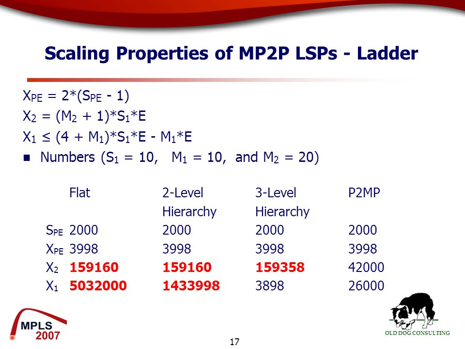 OLD DOG CONSULTING 17 Scaling Properties of MP2P LSPs - Ladder X PE = 2*(S PE - 1) X 2 = (M 2 + 1)*S 1 *E X 1 ≤ (4 + M 1 )*S 1 *E - M 1 *E Numbers (S 1 = 10, M 1 = 10, and M 2 = 20) Flat2-Level 3-LevelP2MPHierarchy S PE 200020002000 2000 X PE 3998399839983998 X 2 15916015916015935842000 X 1 50320001433998389826000