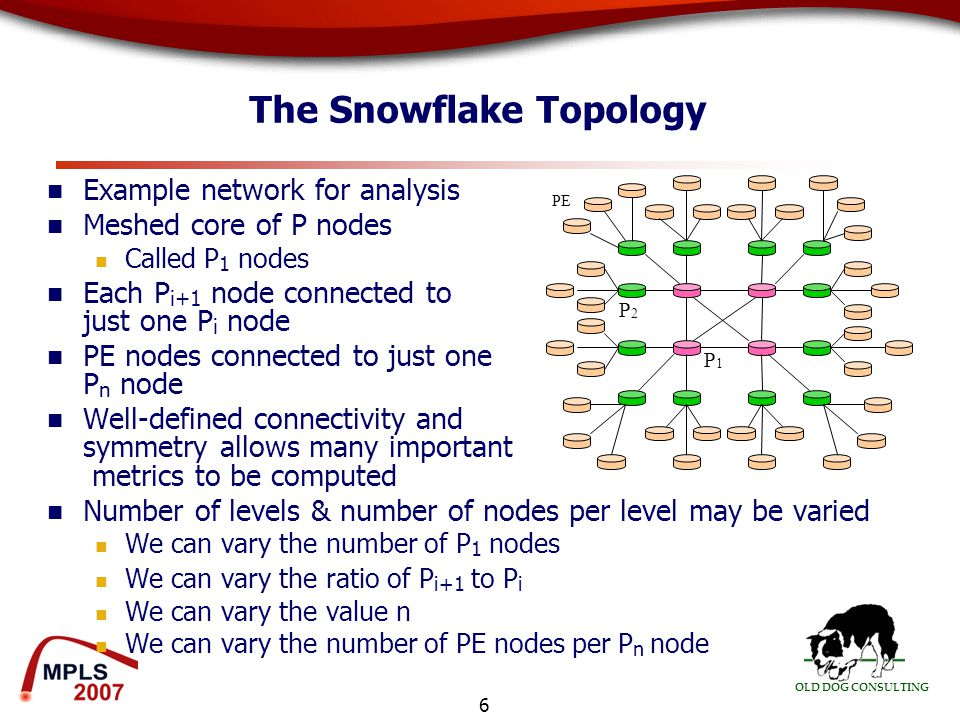 OLD DOG CONSULTING 6 The Snowflake Topology Example network for analysis Meshed core of P nodes Called P 1 nodes Each P i+1 node connected to just one P i node PE nodes connected to just one P n node Well-defined connectivity and symmetry allows many important metrics to be computed Number of levels & number of nodes per level may be varied We can vary the number of P 1 nodes We can vary the ratio of P i+1 to P i We can vary the value n We can vary the number of PE nodes per P n node PE P1P1 P2P2