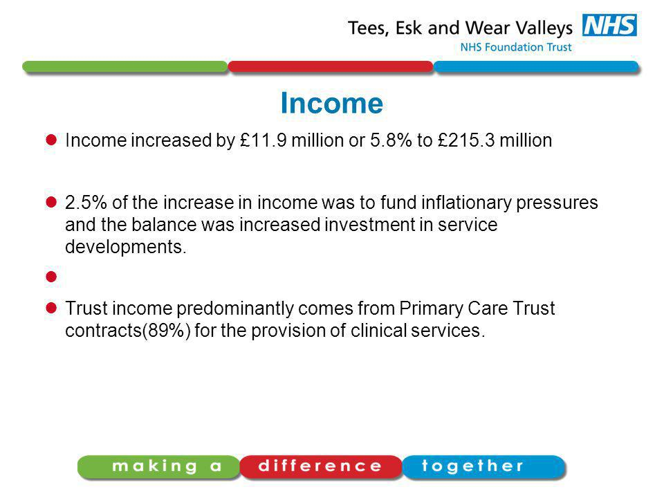 Income Income increased by £11.9 million or 5.8% to £215.3 million 2.5% of the increase in income was to fund inflationary pressures and the balance w