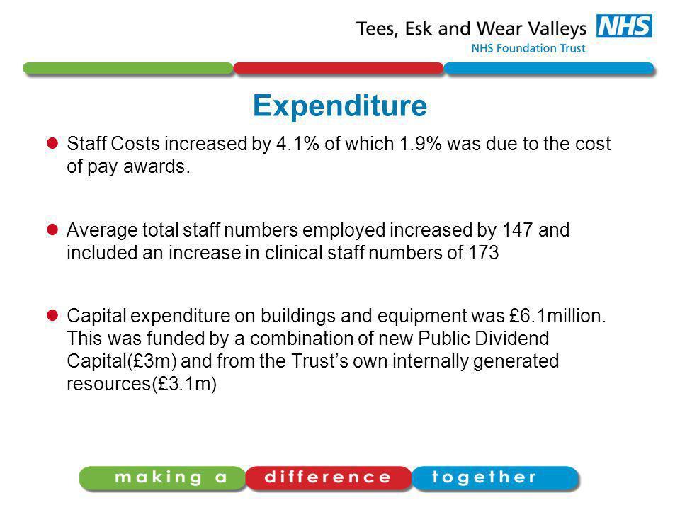 Expenditure Staff Costs increased by 4.1% of which 1.9% was due to the cost of pay awards.