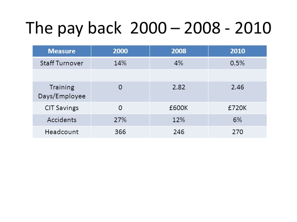 The pay back 2000 – 2008 - 2010 Measure200020082010 Staff Turnover14%4%0.5% Training Days/Employee 02.822.46 CIT Savings0£600K£720K Accidents27%12%6% Headcount366246270