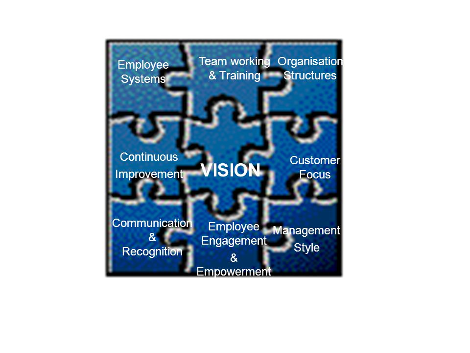 Employee Systems Continuous Improvement Communication & Recognition Team working & Training Employee Engagement & Empowerment Customer Focus VISION Ma